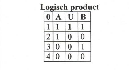 logisch-product